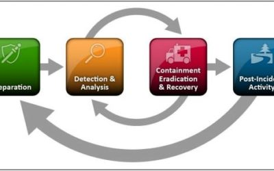 Incident Response: What is it and why it's needed?